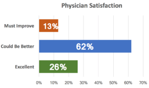 Physician Satisfaction Graph