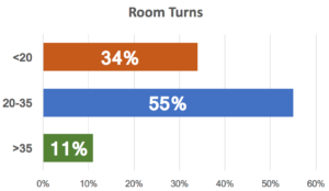 Room Turns graph