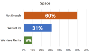Space Graph